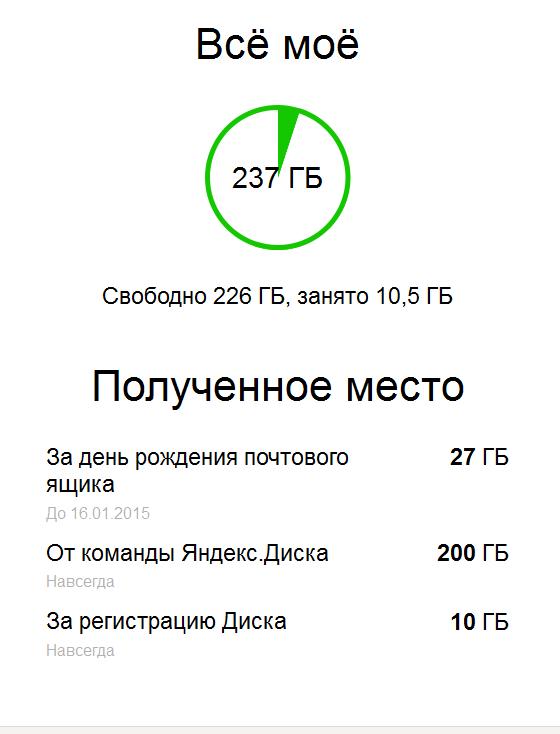 Статистика использования Яндекс.Диска